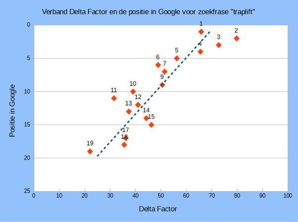 Delta Factor voor het zoekwoord traplift